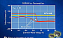 Texas Instruments выпустила прецизионный усилитель с потреблением 1 мкА