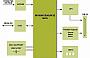 Freescale Semiconductor представила Отладочные комплекты USB-SPI