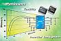 National Semiconductor выпускает синхронный импульсный преобразователь
