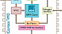 ARM выпускает ядро Cortex-M0