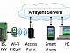 Arrayent совместно с Microchip выпускает Internet-Connect Tool Kit