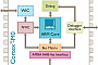 «ПКК Миландр» разрабатывает малопотребляющий микроконтроллер на базе ядра ARM Cortex-M0