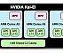 Nvidia обещает первой выпустить 4-ядерный процессор для планшетов