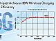 IDT анонсирует первый в мире чипсет для беспроводной зарядки мощностью до 30Вт