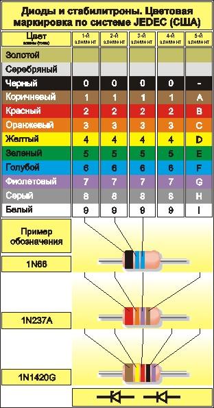 Цветовая маркировка диодов и стабилитронов по системе JEDEC (США)